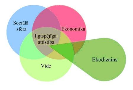 ekodizaina_vieta